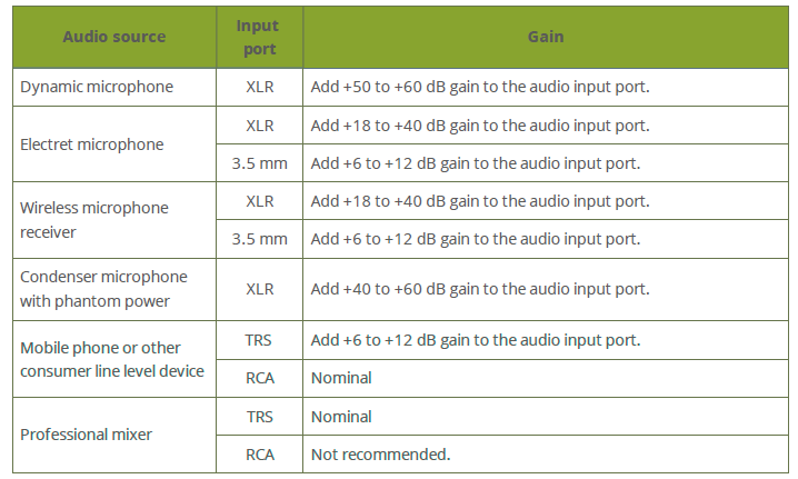 Audio Gain For Different Audio Input Devices Pearl Mini Epiphan