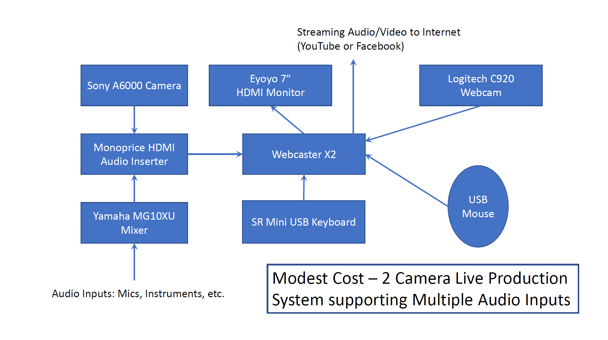Low Cost Live Production System via Webcaster - General