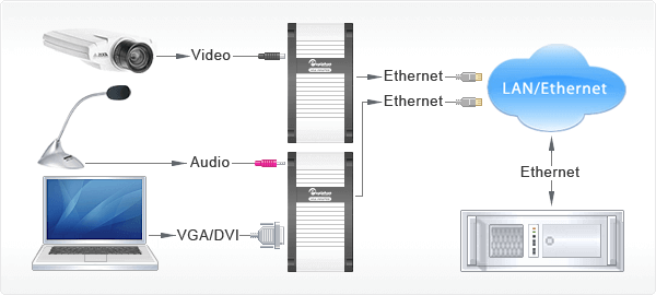 Diagram showing Epiphan's Lecture Recorder capturing audio and video for recording and streaming