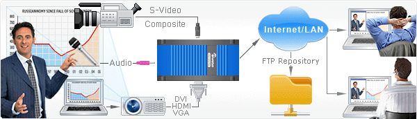 Diagram showing the use of VGADVI Broadcaster to catpure video and audio from DVI, HDMI, VGA and S-Video sources