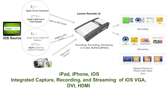 LectureRecorder x2 iOS VGA DVI HDMI Capture Diagram