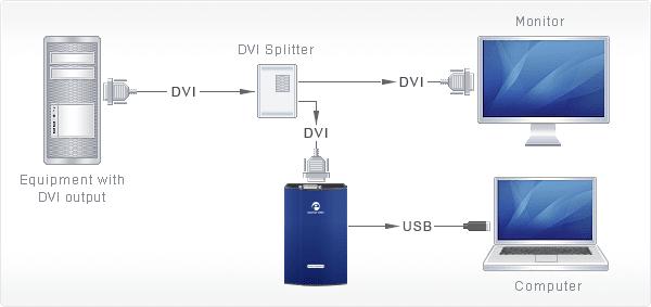 DVI2USB Duo capturing output