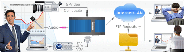 VGADVI Broadcaster video conference solution to stream presentation during lecture, presentation or video conference