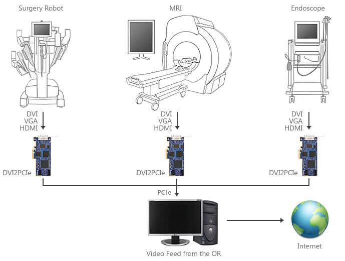 DVI2PCIe Diagnostic Image Capture