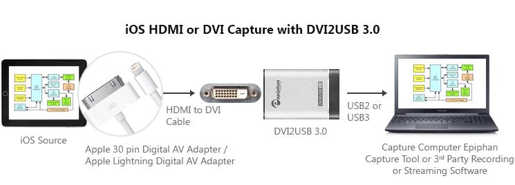 DVI2USB3.0 iOS DVI HDMI Capture Diagram