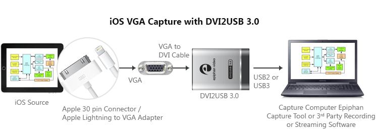 DVI2USB3.0 iOS VGA Capture Diagram