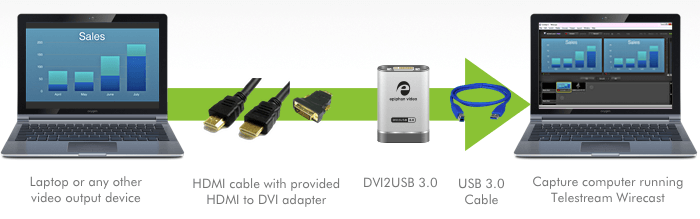 Wirecast and Epiphan DVI2USB 3.0 for streaming nearly any video device via Wirecast