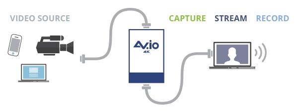 AV io 4K – USB / HDMI 4K Capture Card