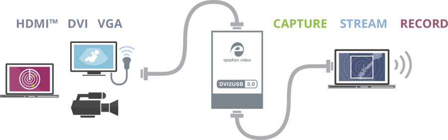 Epiphan DVI2USB 3.0 DVI//VGA//HDMI//DP to USB 3.0 Video Frame Grabber 1920x1080p