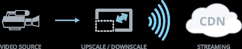 4K scaling diagram