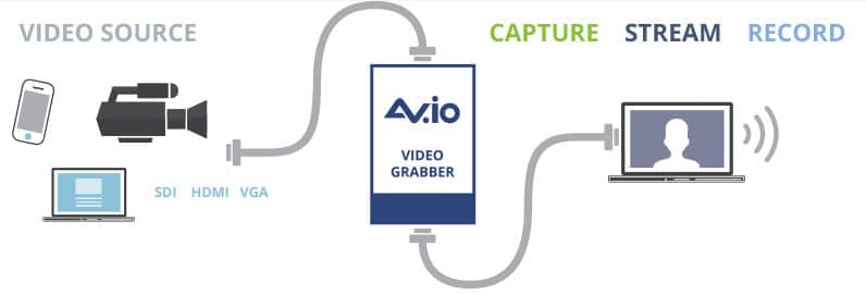 AV.io Connection Diagram