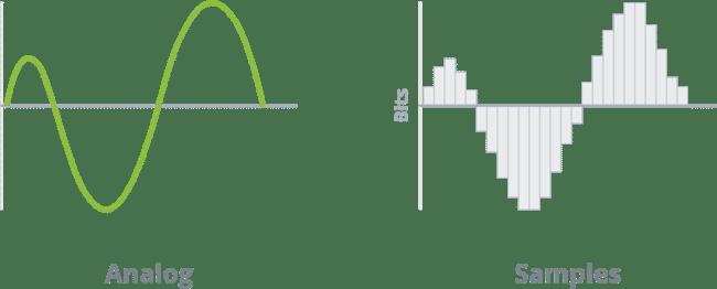 Analog versus sample rate