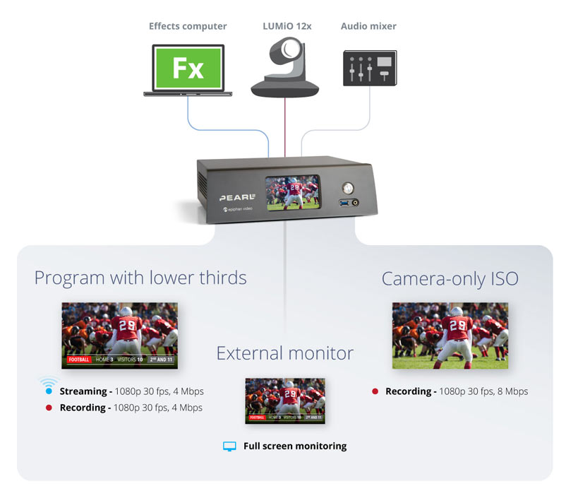 In this example, assume that you will live stream and record your program with the lower thirds while also recording a separate high-quality ISO of your camera source for convenient post-production processing