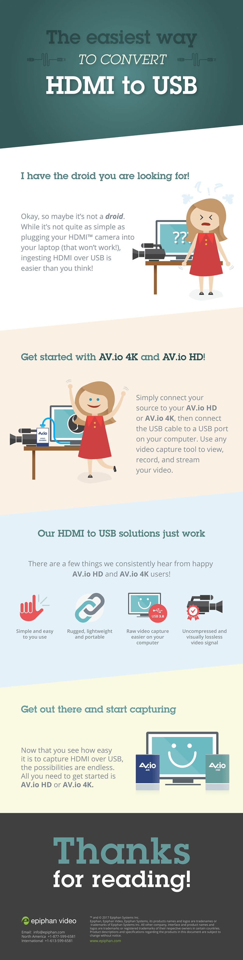 Infographic The easiest way to convert HDMI to USB
