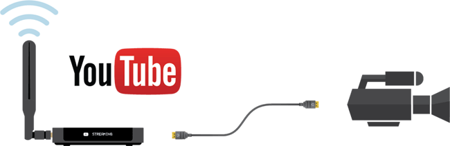 YouTube for live streaming