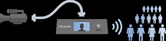 Stream to social media using Pearl-2