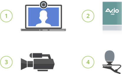 Guest equipment list - A laptop with embedded webcam and mic OR a laptop, an AV.io HD portable capture card (recommended), an HD camera (recommended), a lav mic (recommended)