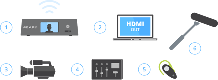 Host equipment list - An encoder (such as our Pearl-2), a shotgun mic, a sound board, a high-definition camera with HDMI out, a laptop with embedded webcam and HDMI out, Earbuds and Earbud / headphone splitter