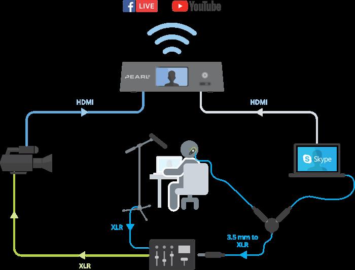 Host set-up diagram