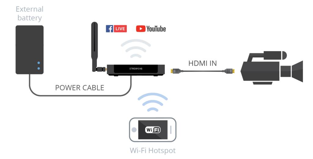 Webcaster X2 Mobile Setup Diagram