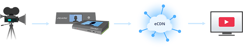 How an eCDN works