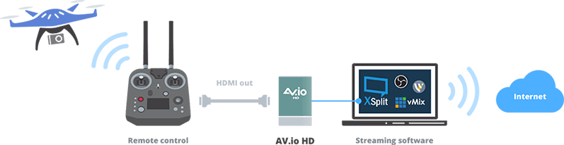 Drone streaming with av.io and streaming software