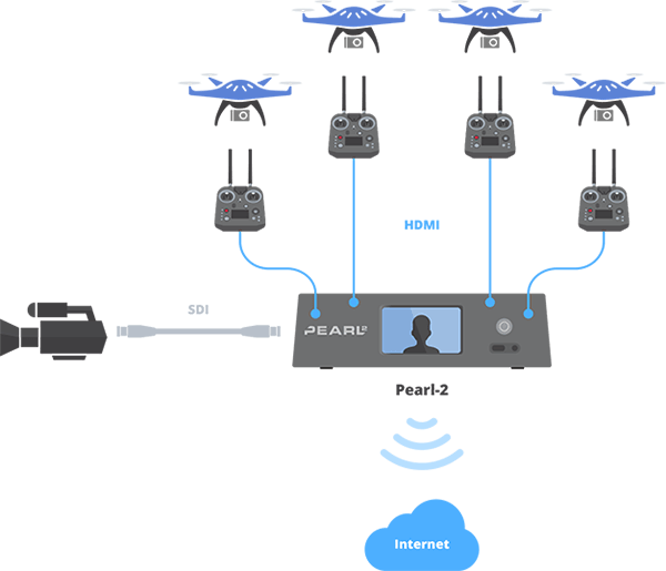 Drone streaming with pearl 2