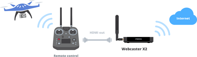 Drone streaming with webcaster
