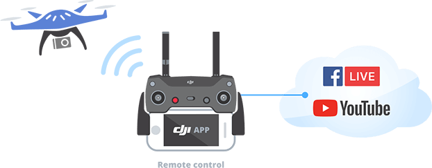 Drone streaming with phone