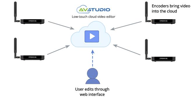 Low-touch cloud video editing AV studio