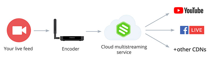 Encoder + cloud multistreaming with