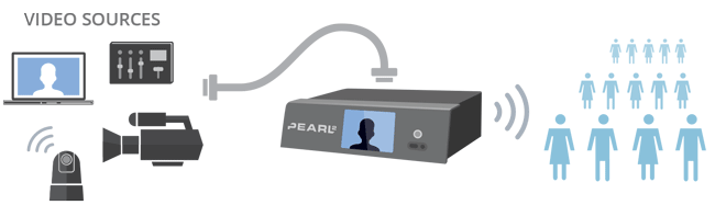 All-in-one live production - Pearl-2