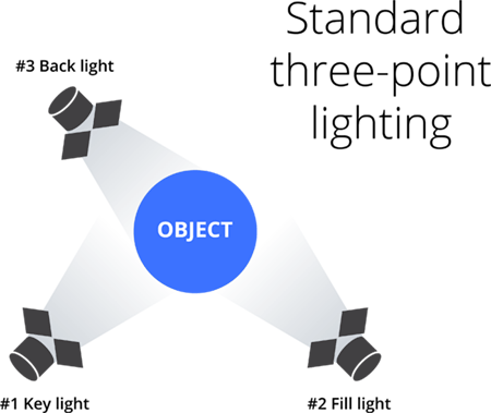 Standard three-point lighting