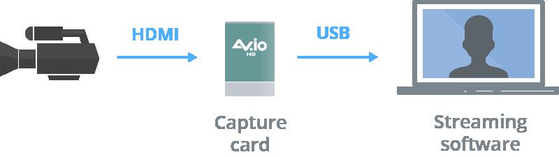 avio capture card diagram