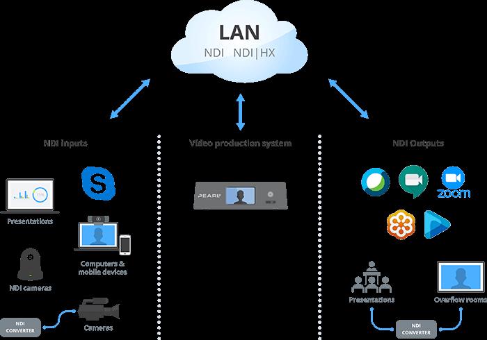 NDI AV system adoption