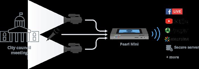 City council / government live stream using Pearl Mini
