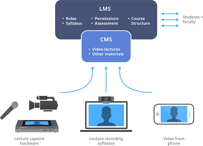 The tools behind managing massive amounts of video content for a flipped classroom