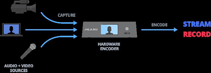 Hardware encoder diagram