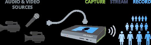 Pearl Mini multiple camera set-up