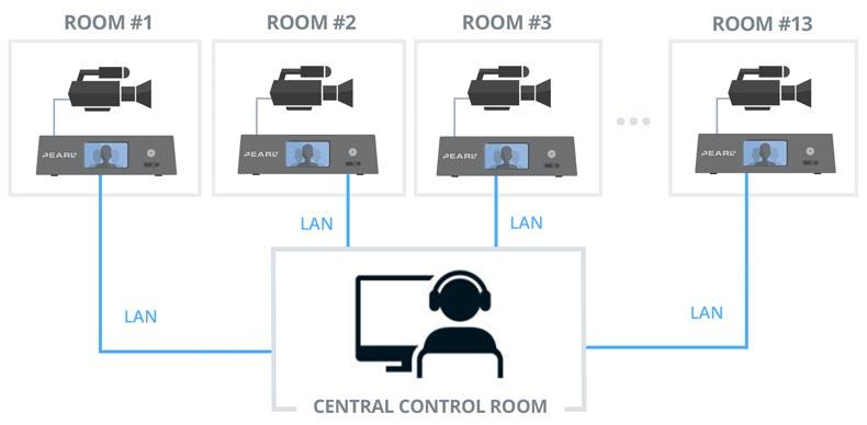 Markey's controls Pearl 2 remotely via LAN