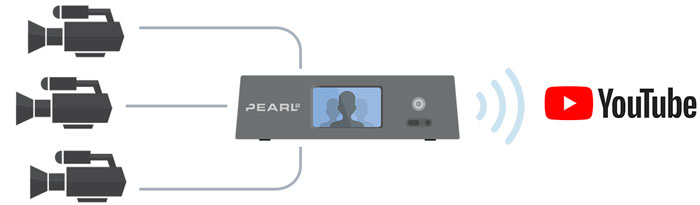 how to live stream on YouTube with streaming hardware Pearl 2