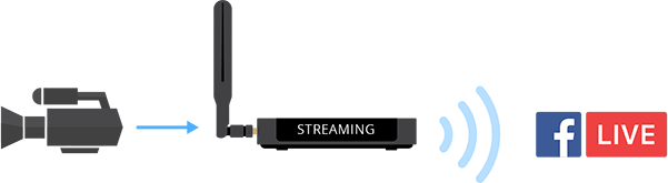 Streaming to Facebook with Webcaster X2
