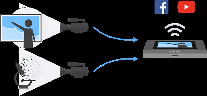 Multi-camera virtual classroom
