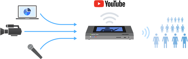 Stream to YouTube with a hardware encoder