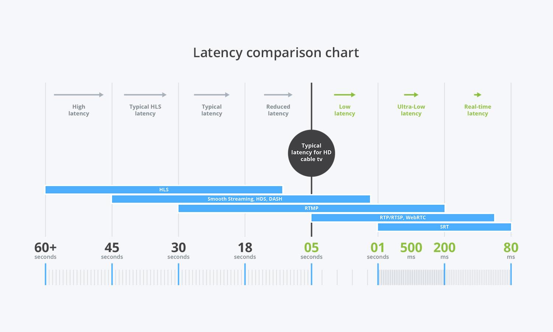 Latency comparison chart