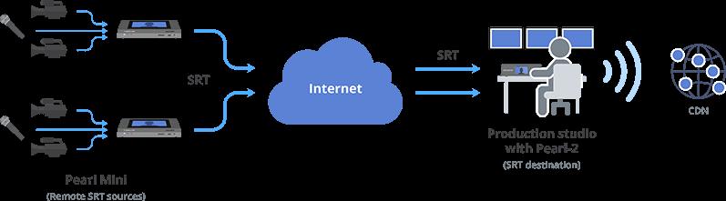 SRT-Application-diagram