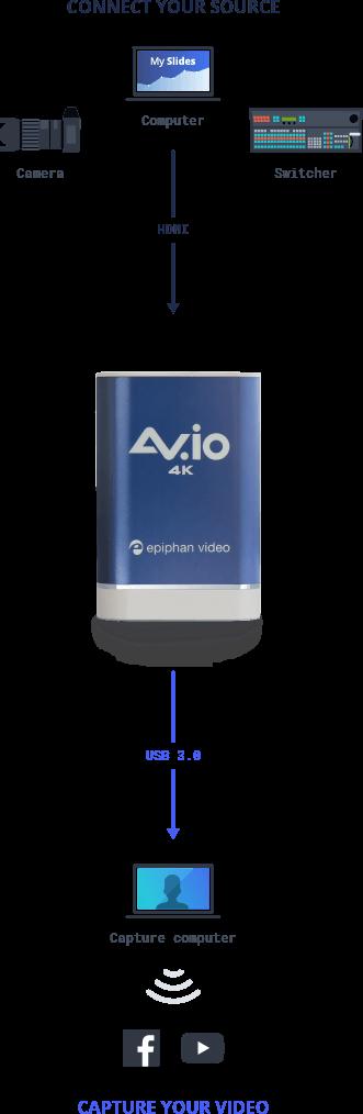AV.io 4K: HDMI to USB 4K capture card