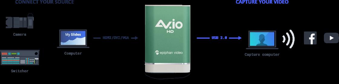 AV.io HD: USB capture card