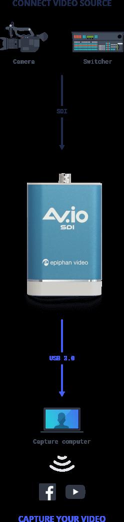 AV.io SDI: USB capture card