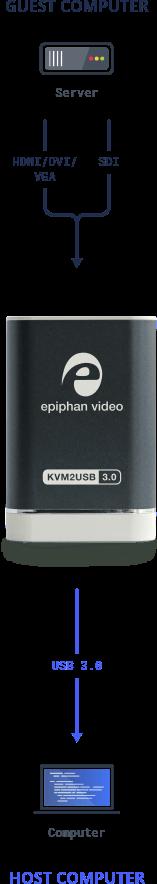 KVM2USB 3.0: Portable KVM console over USB